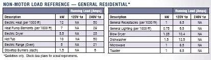 generator loads chart