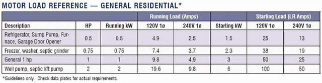 generator sizing table-2