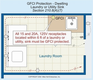 210.8 gfci protection dwelling laundry or utility sink 300 electrical wiring for a laundry room Home Electrical Wiring Diagrams at fashall.co